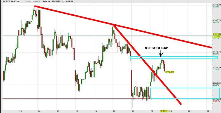 ibex-22-febrero-gap-2013-720x371% - Ibex no tapa gap de ayer misteriosamente y el otro día actuó igual en 8340