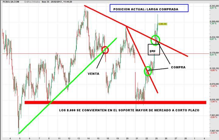 ibex-tradng-map-25-febrero-2013-720x461% - Trading-map del Ibex