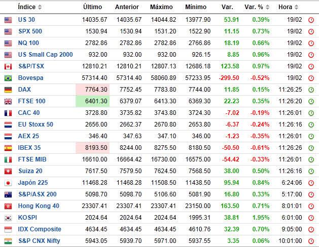 indices-tiempo-real-FOREXPROS3% - Indices ahora mismo