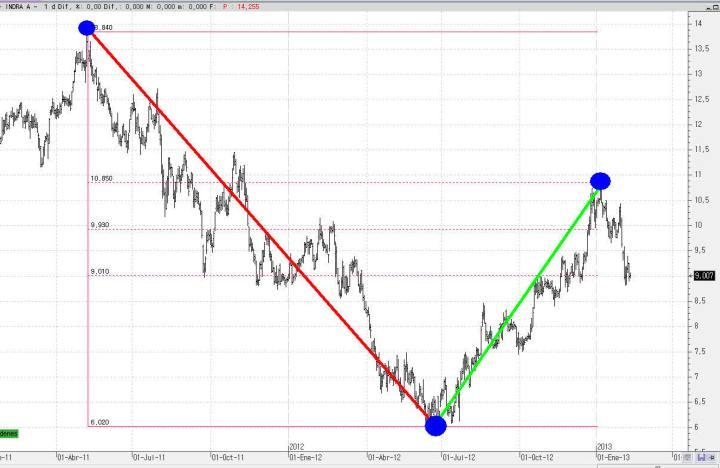 indra-11-febrero-fibonacci-2013-720x468% - Indra el ejemplo de un comportamiento técnico de manual