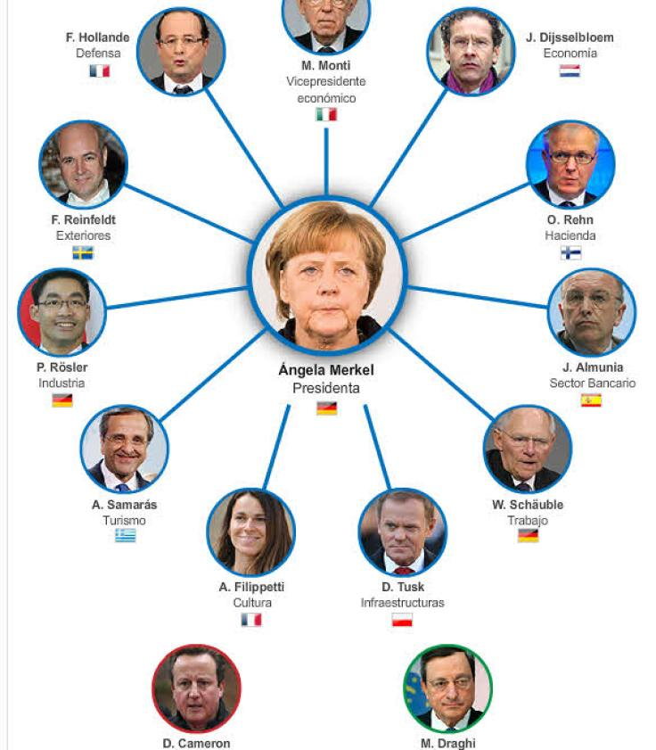 los-que-mandan-en-europa% - No es lo mismo gobernar que mandar