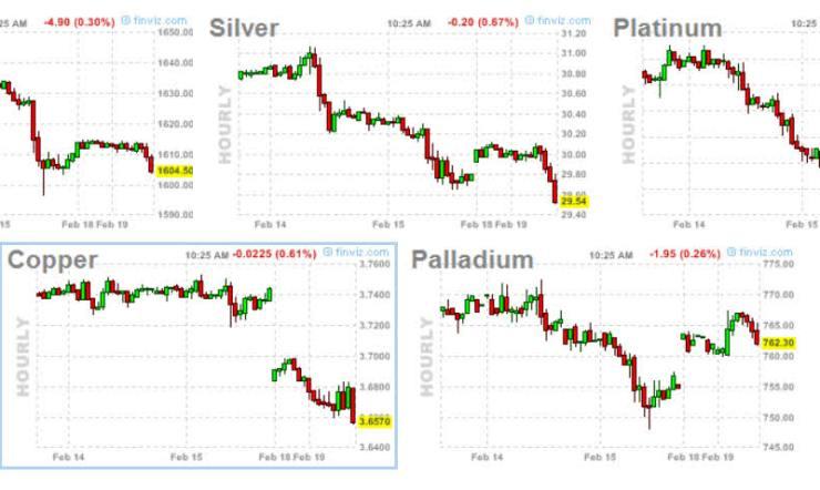 metales-19-febrero-2013-720x284% - Metales pasándolo mal en el corto plazo