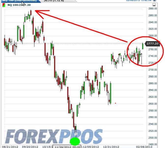 nasdaq100-8-febrero-2013% - US 30, SP500 Y Nasdaq 100 desde noviembre a hoy