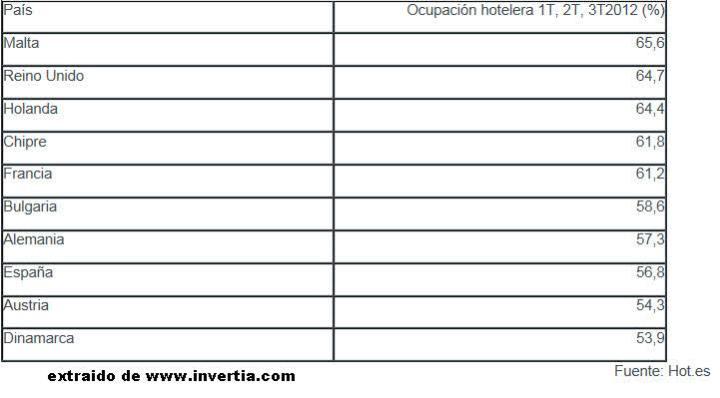 ocupacion-hotelera-en-europa-720x398% - Ocupación hotelera en Europa