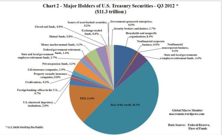 propietarios-BONO-10-AÑOS-USA-720x438% - Estructura y Propietarios  del  Bono a 10 años de EEUU