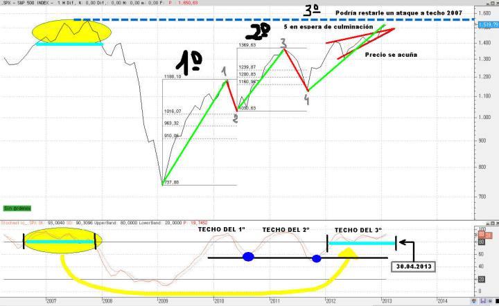 sp500-18-febrero-2013-720x442% -  Respondiendo a la gran pregunta ¿hasta dónde? ¿hasta cuando?