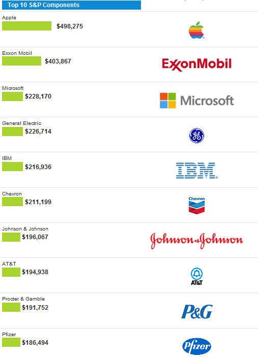 top-ten-sp500-2012% - ¿Quieres saber los TOP TEN del S&p500 año por año desde 1980?