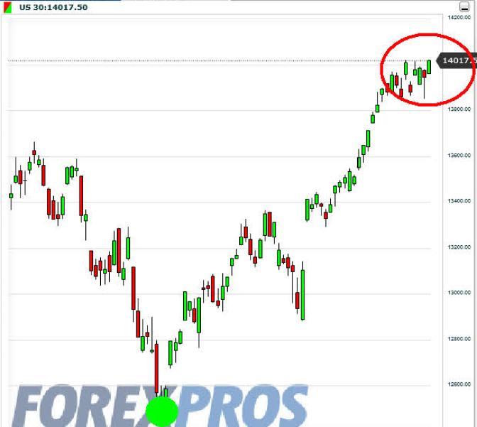 us30-8-febrero-2013% - US 30, SP500 Y Nasdaq 100 desde noviembre a hoy