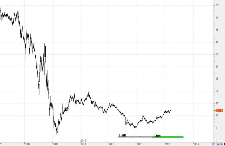 BOA-15-MARZO1-720x467% - Desmontando al Dow Jones