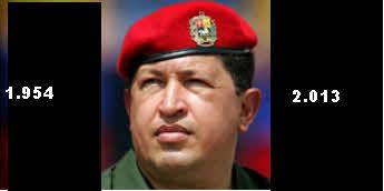 CHAVEZ% - Chavez fallecció el mismo día que el Dow Jones hizo su máximo histórico