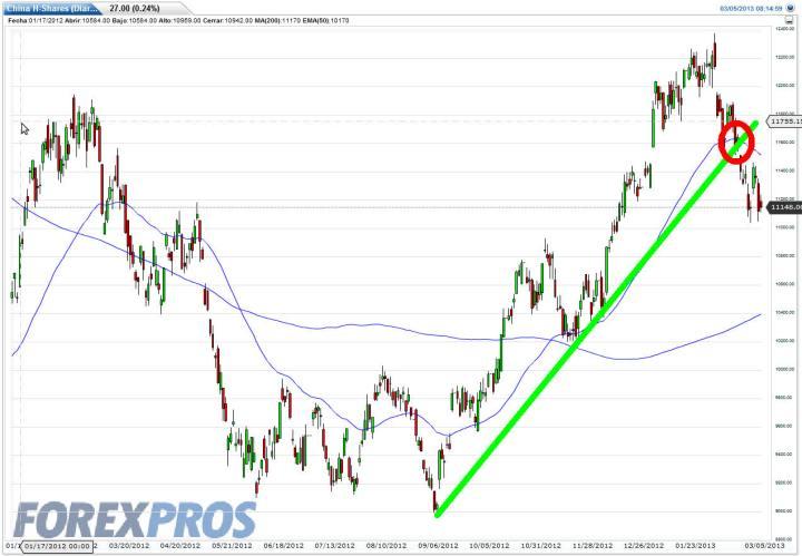 CHINA-SHARES-5-MARZO-2013-720x499% - ¿Hace China una divergencia bajista con repescto a Wall Street?