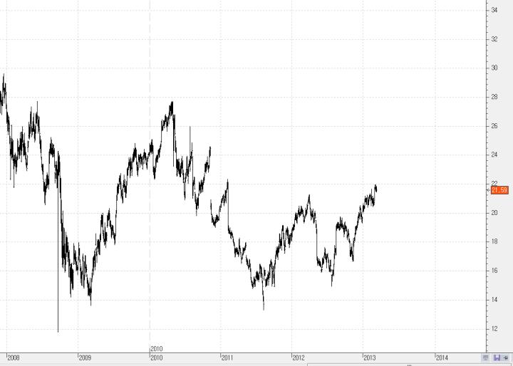 CISCO1-720x514% - Desmontando al Dow Jones