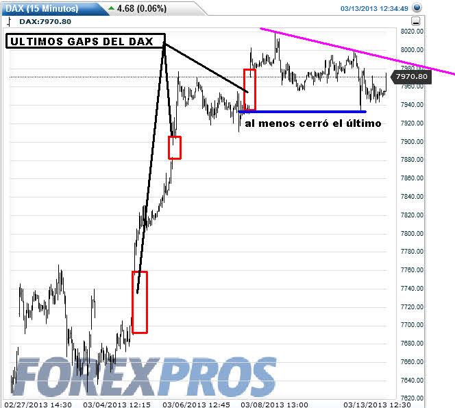 DAX-13-MARZO-2013% - El DAX está abducido por Wall Street