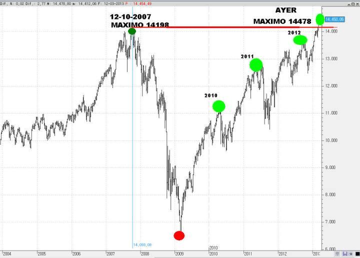 DOW-MAXIMO-2007-MAXIMO-AYER-720x516% - Visualizando el precio y la volatilidad del mercado
