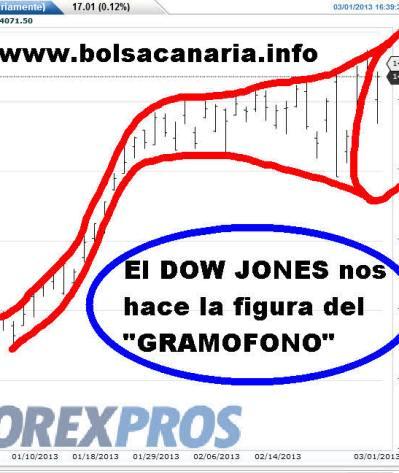 EL-GRAMOFONO-DEL-DOW-JONES% - ¿lloramos, reimos o nos echamos a correr?