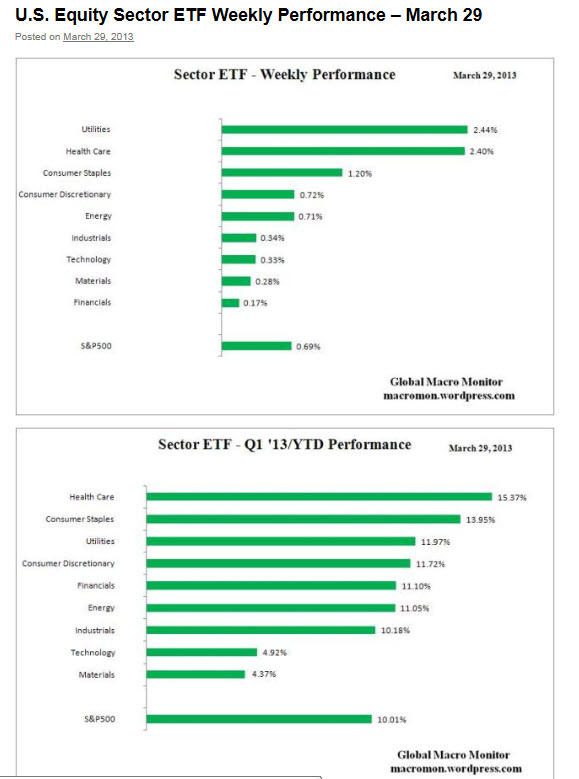 ETF-SEMANA-Y-TRIMESTRE% - Rentabilidad de ETF por sectores mercantiles