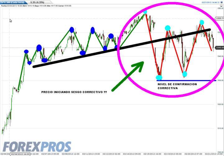 FUTURO-SP500-21-MARZO-2013-720x501% - Creemos que el SP500 confirma inicio corrección