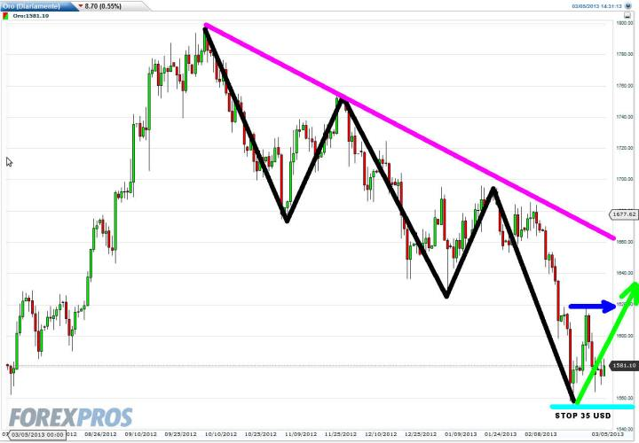 Oro-5-marzo-2013-720x500% - Oro si u Oro no