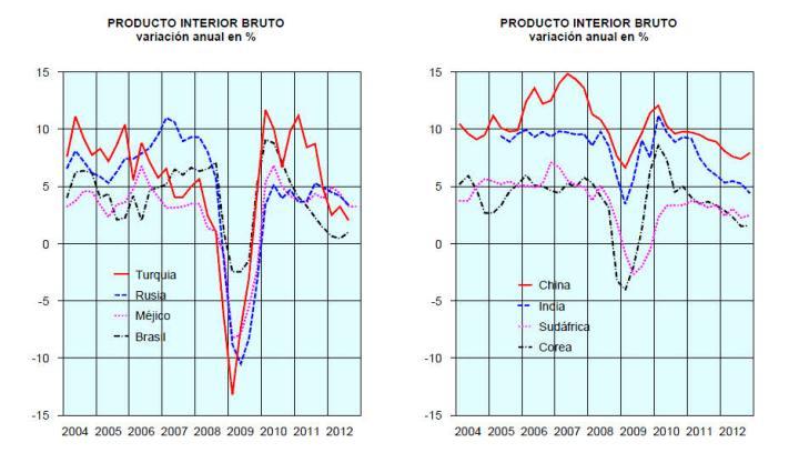 PIB-del-segundo-muindo-720x426% - Los PIBs de las principales potencias del segundo mundo
