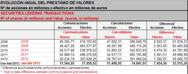PRESTAMOS-DE-VALORES-EN-EL-MERCADO-ESPAÑOL-EN-TIEMPOS-DE-CRISIS-720x284% - Evolución de los prestamos de valores durante la crisis española