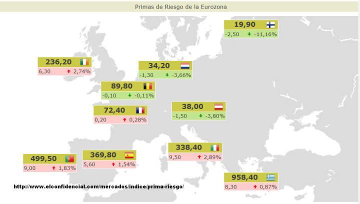PRIMAS-DE-RIESGO-ACTUALIZADAS-720x408% - Resumen del cierre semanal