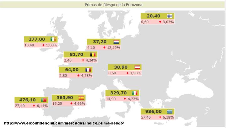 PRIMAS-DE-RIESGO-ACTUALIZADAS1-720x408% - Primas de riesgo actualizadas