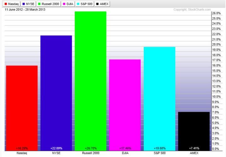 SUBIDAS-INDICES-USA-EN-LOS-ULTIMOS-200-DIAS-720x500% - Rentabilidad de los mercados de Renta Variable en EEUU