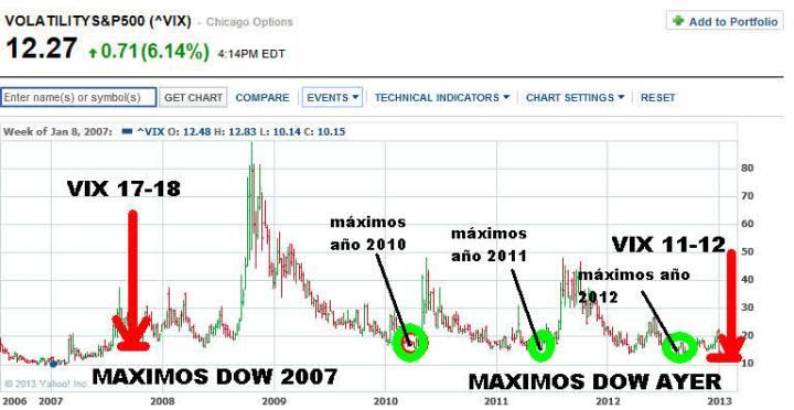 VIX-2007-AYER-720x372% - Visualizando el precio y la volatilidad del mercado