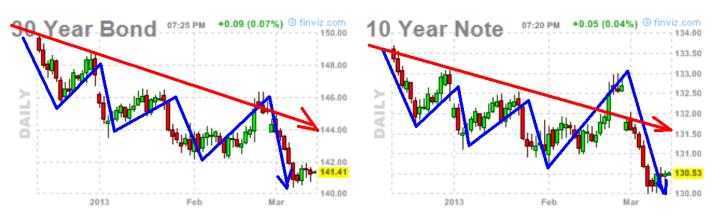 bono-y-notA-USA-14-MARZO-2013-720x221% - Bono y Nota USA nada de capa caída