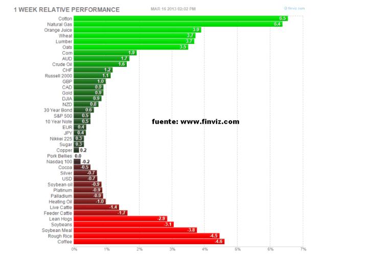 cierre-semanal-principales-activos-financieros-15-marzo-720x501% - Cierre semanal de principales activos financieros