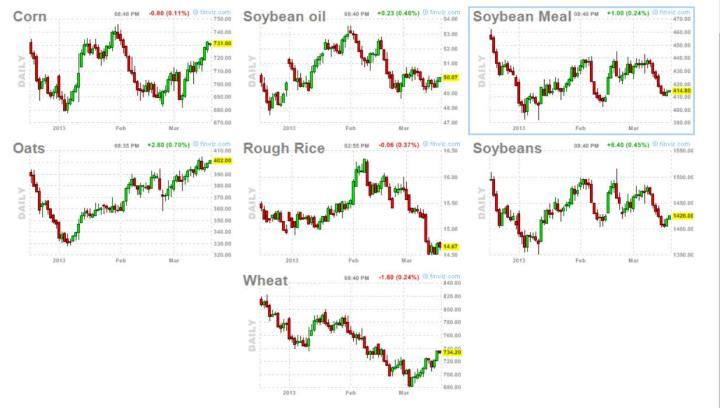 commodities-21-marzo-2013-720x408% - Commodities: gráficos de los granos