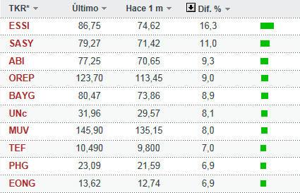 eurostoxx-marzo-1-2013% - Rentabilidades por acción  IBEX-35 , EURO STOXX-50 y DOW JONES en Marzo