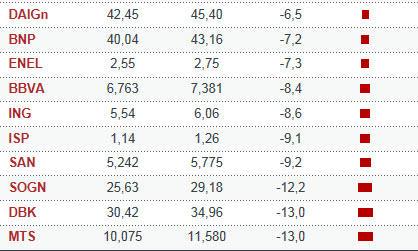 eurostoxx-marzo-2-2013% - Rentabilidades por acción  IBEX-35 , EURO STOXX-50 y DOW JONES en Marzo
