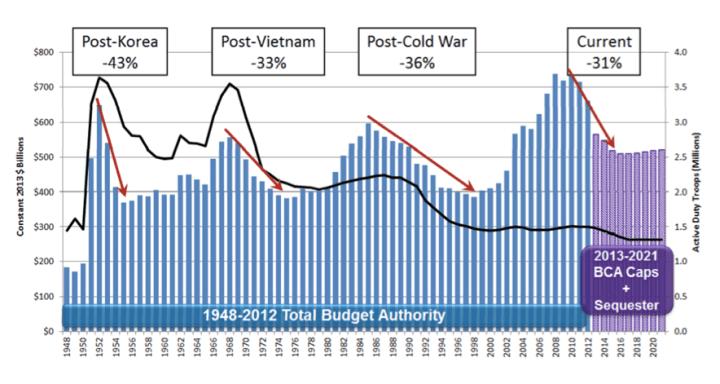 gastos-en-defensa-2-720x384% - Los militares también lloran