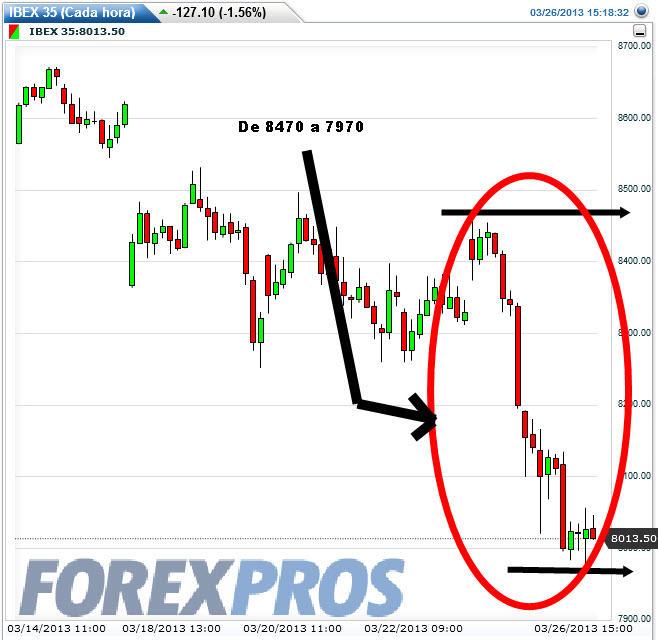 ibex-caida-26-marzo-2013% - ¿En qué se parece el Euro al IBEX?