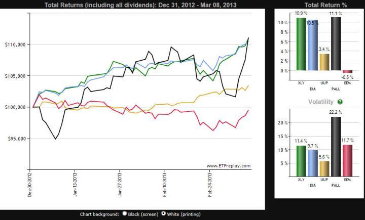 mejores-etfs-y-emergentes-720x435% - Relación de los mercados emergentes con respecto a los mejores y peores activos del año