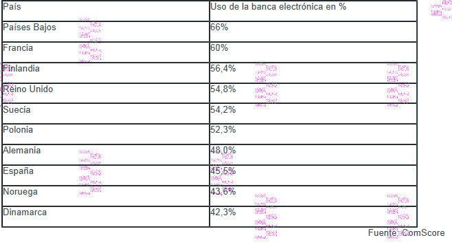 paises-que-mas-usan-banca-electrónica% - Porcentaje de personas que usan banca electrónica en Europa