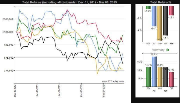peores-etfs-y-emergentes-720x413% - Relación de los mercados emergentes con respecto a los mejores y peores activos del año