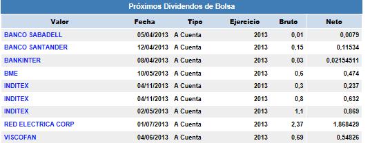 proximos-diviidendos% - Próximos dividendos empresas españolas