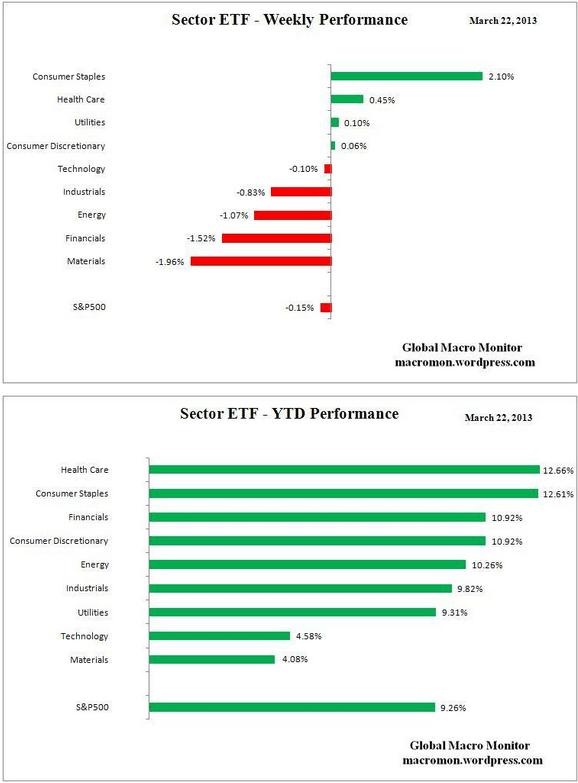 rentabildiad-etf-sectores-industriales-semana-y-año% - Rentabilidad ETF por sectores (semana y año)