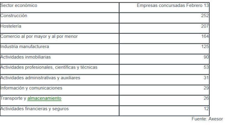 sectores-por-concursos-de-acreedores-720x407% - Sectores con mayor numero de empresas en concurso de acreedores