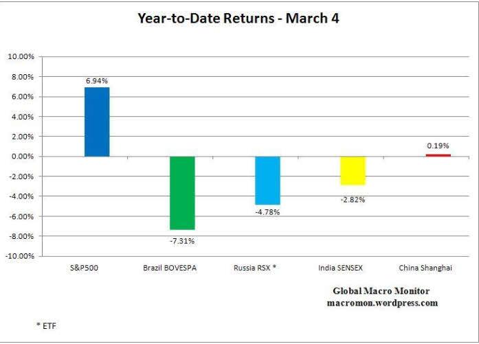 sp500-contra-BRIC% - Los fondos referenciados a EEUU ganan mucho más que los BRIC