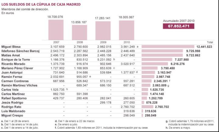sueldos-caja-madrid-720x434% - Como se cobraba en Caja Madrid pese a ser años de crisis