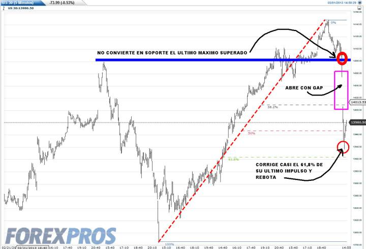 us30-1-marzo-2013-720x490% - Primera media hora de Wall Street