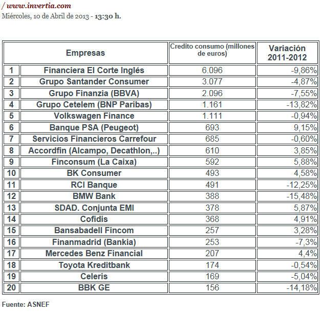 20-empresas-financieras-que-mas-dan-credito-al-consumo% - Las empresas  que más crédito al consumo dan