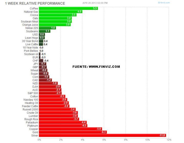 CIERRE-SEMANAL-PRINCIPALES-ACTIVOS-COTIZABLES-22-ABRIL-720x558% - Cierre semanal de los principales futuros de activos cotizables