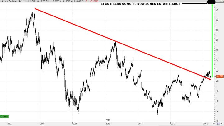 CISCO-1-ABRIL-720x405% - Las grandes decepciones en Wall Street