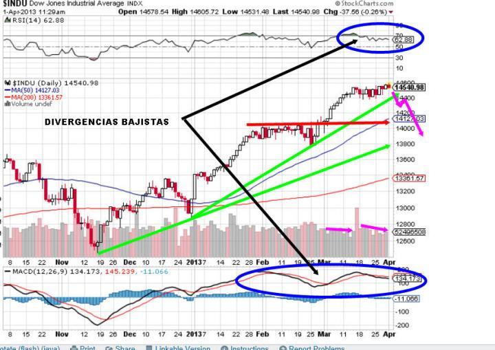 DOW-1-ABRIL-2013-720x509% - Dow Jones en horario y diario