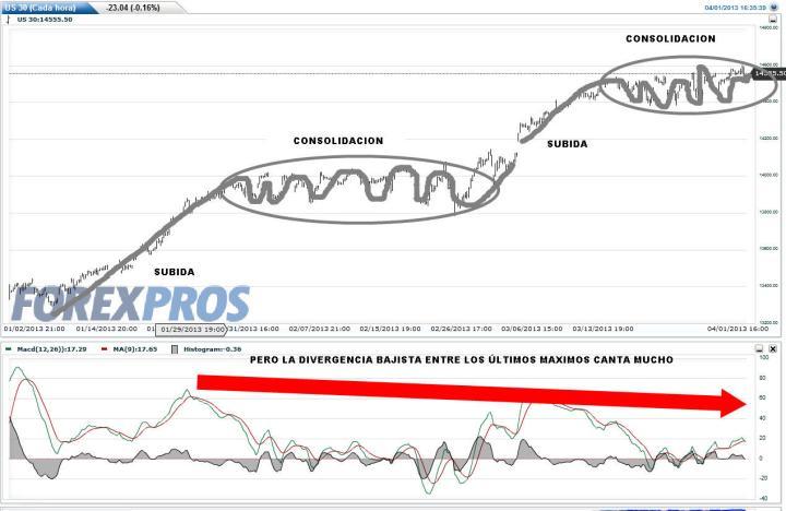 DOW-1-ABRIL-HORARIO-2013-720x468% - Dow Jones en horario y diario