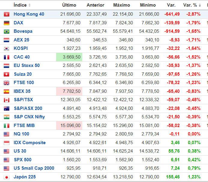 INDICES-INTERNACIONALES% - Indices internacionales tiempo real